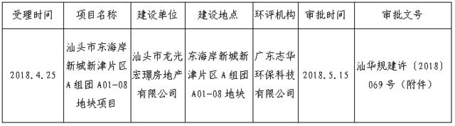 关于对汕头市东海岸新城新津片区A组团A01-08地块项目环境影响报告表批复的公告