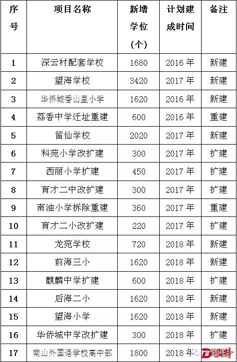 荔香中学新校区竣工!南山未来5年新增30所学校(详细名单)