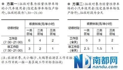 深圳推征收停车费建议方案 停一天最高300元