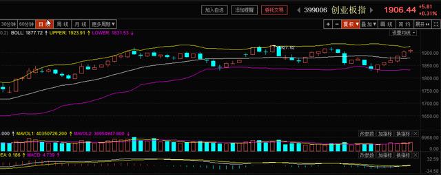 联储证券:中小板、深证100继续引领行情继续走高