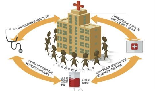 大病医保明年起将覆盖广州市全体城乡居民