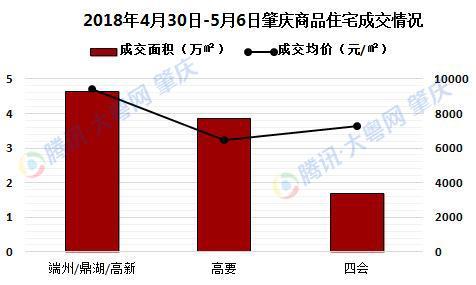 上周肇庆楼市量升价跌 高要成交大涨近300%红火开局