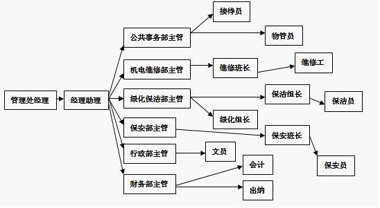 物业公司岗位组织结构图