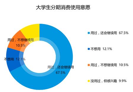 图片来源自易观智库2016《中国校园消费金融市场专题研究报告》