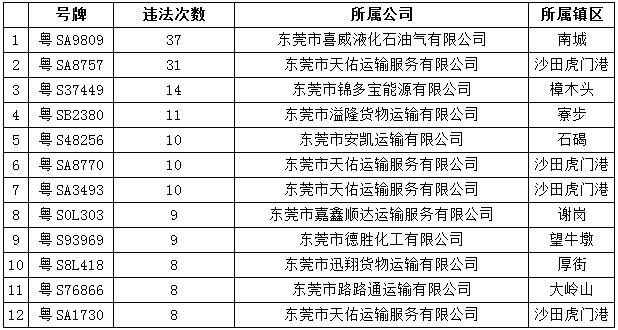 东莞交警公布今年以来被终身禁驾人员名单