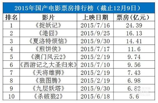 中国电影票房破400亿大关,经济不景气的体现?