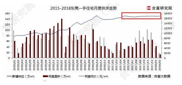 东莞房价延续10个月动摇在1.68万/㎡ 去库存压力大年夜