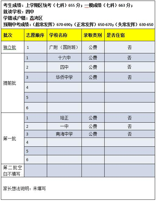 2013年广州中考志愿填报模拟表点评(三)
