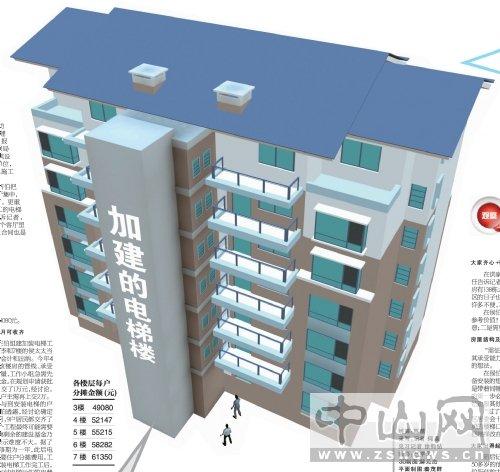 中山旧楼加装电梯工程 每户最高分摊6万余元图片 49128 500x472
