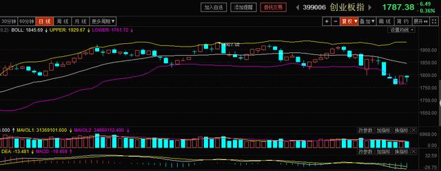 今日收月线,今日市场的强弱将影响下月的走势