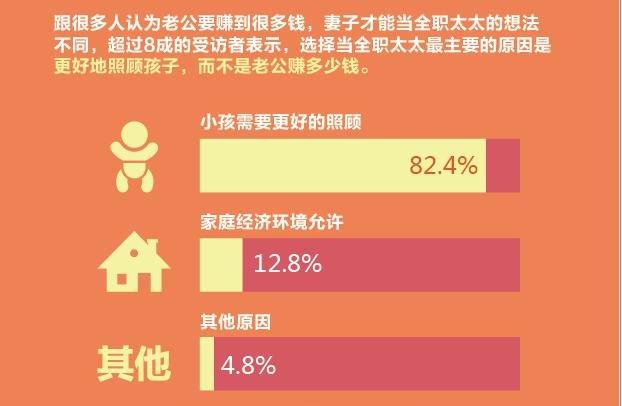 数据来源:《2015年中国全职太太调查报告》