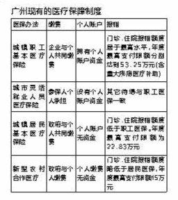 从未参加医保广州市民本月登记可少缴5年