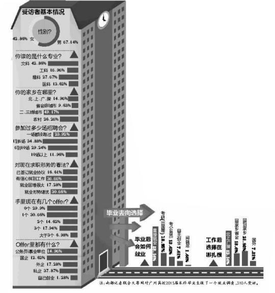 明年近80万大学生在广东�h食 银行业要拼爹