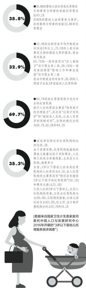 中国城市3岁以下婴幼儿入托率仅4.1%