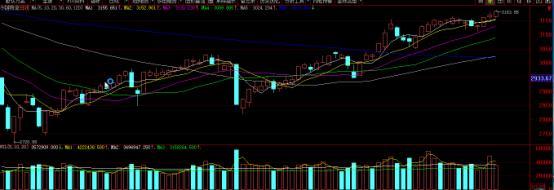 联储证券:强势横盘只为突破3400点?今日聊冷链物流