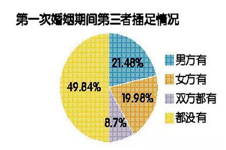 图片来源:《2015中国人婚恋状况调查报告》