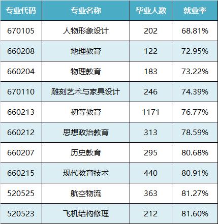 2017年广东高校毕业生就业质量年度报告出炉