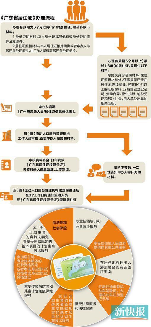 广东居住证拟增8项服务 可银行汇款转账等