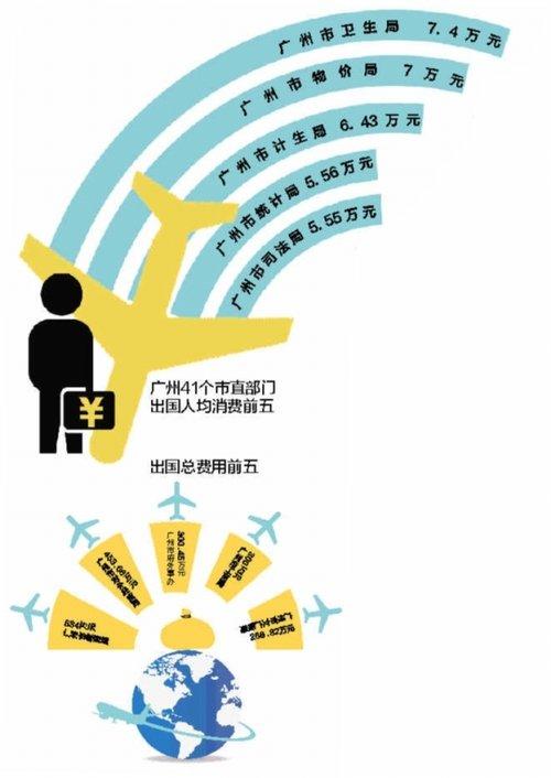 广州市卫生局人均出国花7.4万 物价局7万