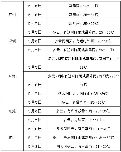 广东省雷暴和强降雨天气还将持续3天