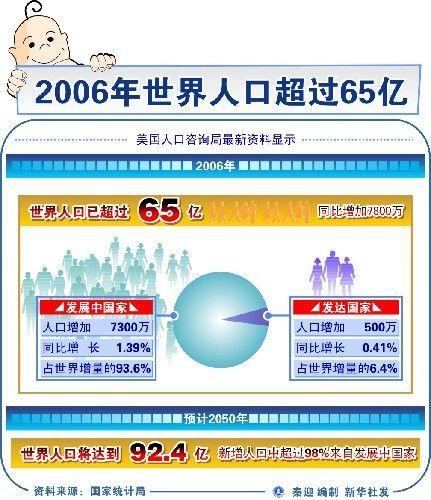 世界人口日_2013世界人口