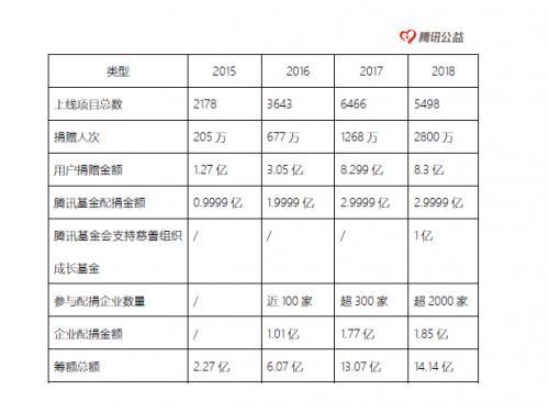 腾讯公益网络募捐已超55亿元!