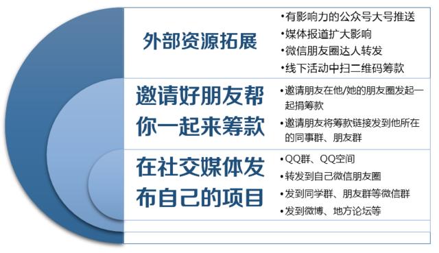 """民间公益机构如何参与腾讯微爱""""NPO+计划""""?"""