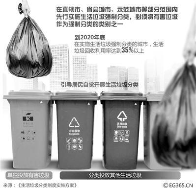 垃圾分类从鼓励到强制,你准备好了吗?