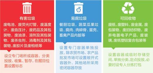 人民日报:生活垃圾分类,到底卡在哪?