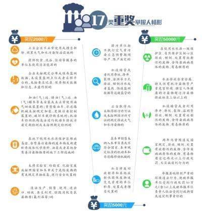 举报环境违法 北京两市民各获5万奖励