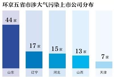 """环京涉""""大气污染行业""""上市公司超百家 化工业近半"""
