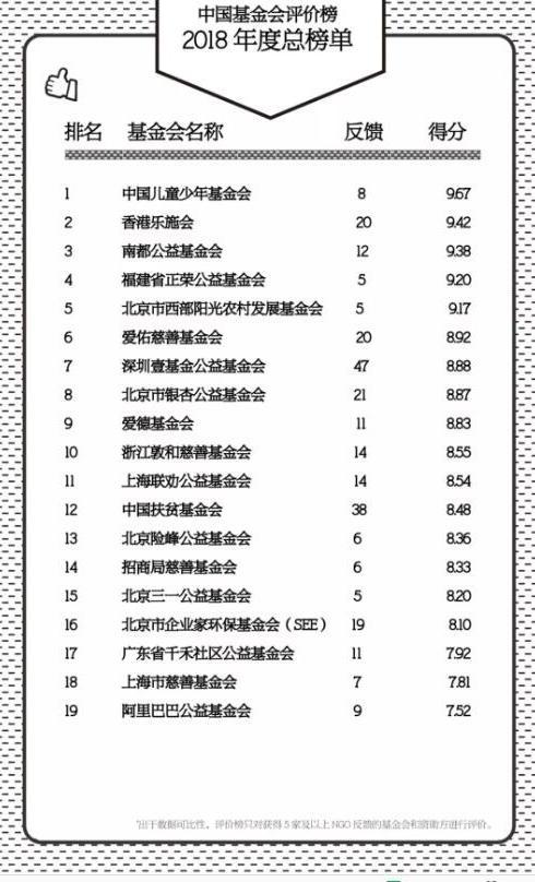 中国基金会评价榜暨第三届金桔奖榜单发布 中国儿童少年基金会位列榜首