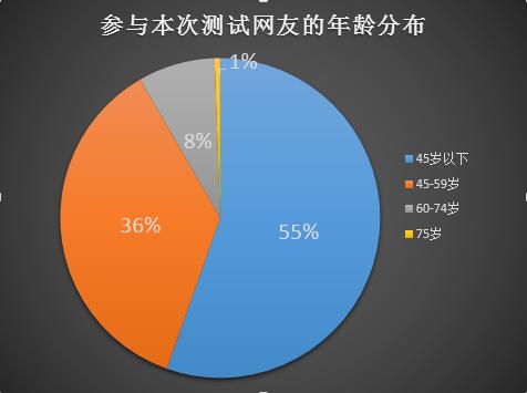 患癌风险评估测试结果:68.62%的参与网友评级为中度风险