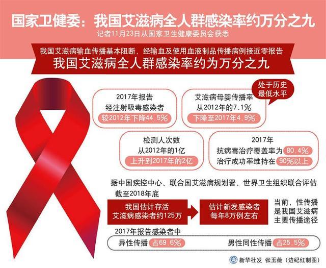 我国艾滋病感染率约万分之九,处于低流行水平