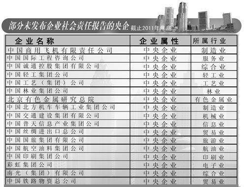 部分未发布企业社会责任报告的央企(截止2011年底) 于佳莉/制表-
