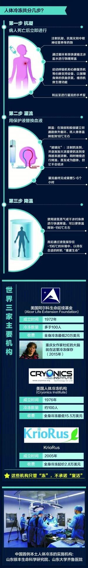 中国首例冷冻人丈夫:即使活不过来也为医学做了贡献