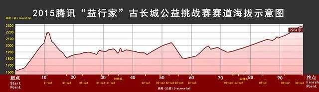 2015腾讯益行家古长城公益挑战赛--赛道介绍