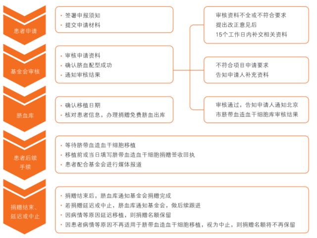 北京市脐血库联合仁泽公益基金会捐献100份脐带血