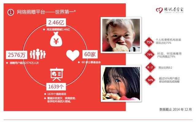 网络捐款平台,社交化的人人公益
