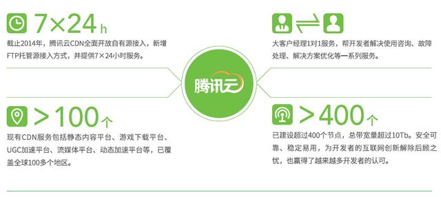 产品开放平台,分享腾讯核心资源价值