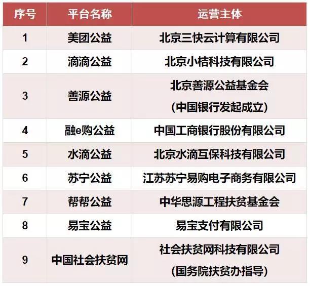 民政部公布第二批指定互联网募捐平台