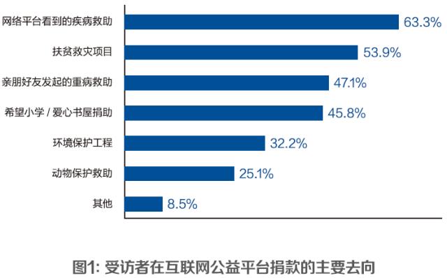 互联网公益观调查:很多人不知道朋友圈晒步数是在做公益