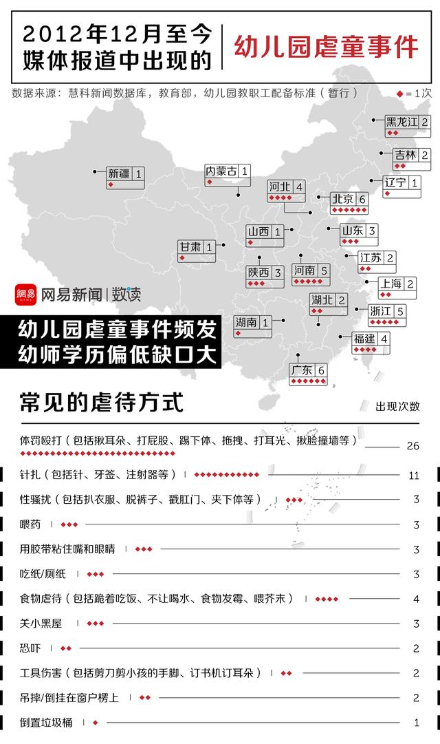 携程亲子园虐童事件,只是中国虐儿园的冰山一角
