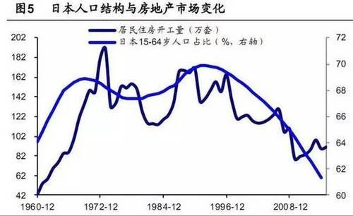 中国人口结构 房价_... 地产大数据之人口结构如何改变房价 -中房网 房地产大