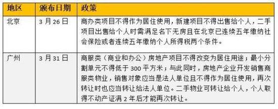 """3月40城楼市调控放招:8城开启""""认房又认贷""""为史上最严"""