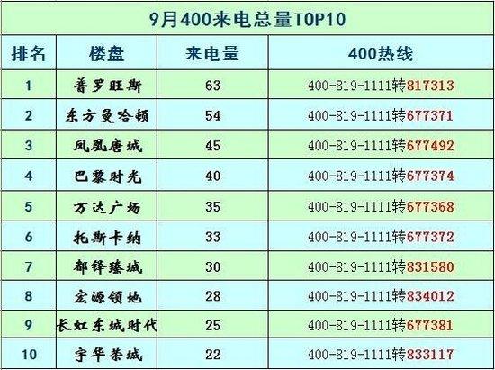 2017年9月广元楼盘400来电评估报告