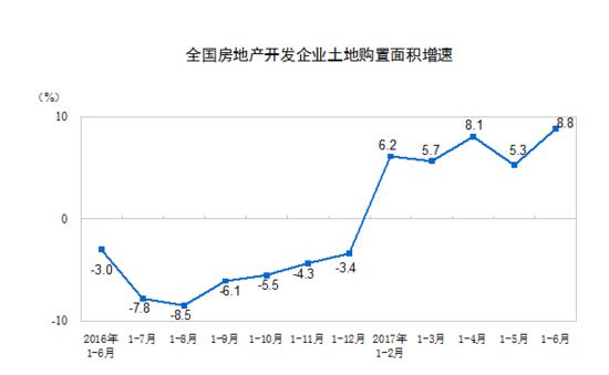 上半年房地产投资增速回落 销售升温
