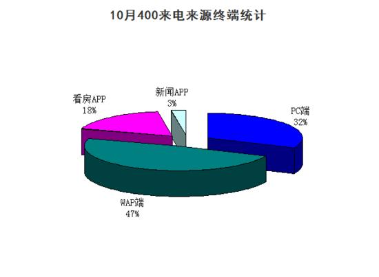 评估报告:购房者热情不减 10月广元楼盘来电量升温