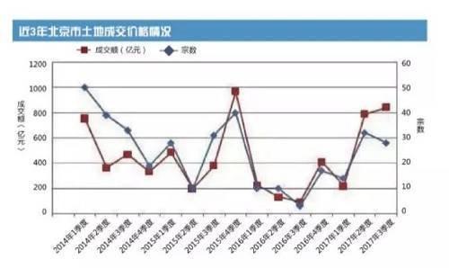 北京:十年卖地最多 供地结构趋复合化