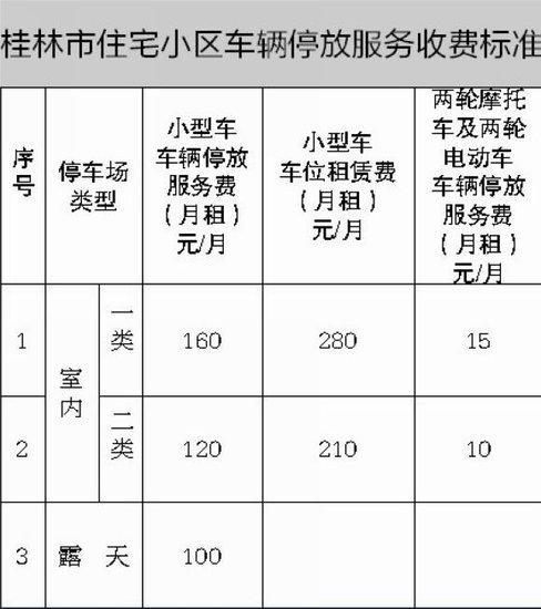 桂林停车场收费将实施新标准 小区停车对外每